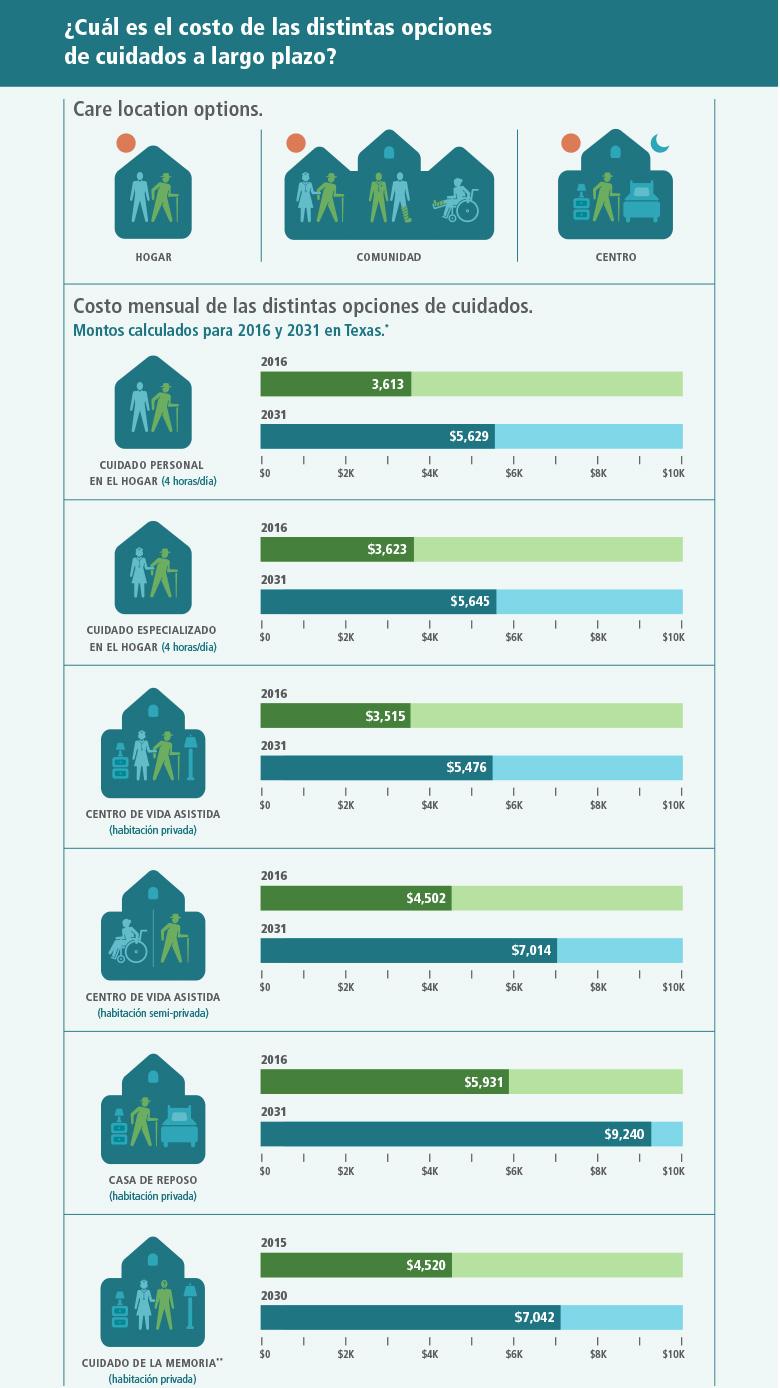 ¿Cuánto cuestan las distintas opciones de cuidados a largo plazo? Los cuidados se pueden proveer en tres lugares distintos. El primero es su casa, en donde puede recibir servicios de cuidado personal o especializado. El segundo son las organizaciones comunitarias que visita para recibir los servicios. El tercero es un centro residencial en el que puede vivir todo el tiempo. El costo de los servicios depende de la ubicación y frecuencia. Cuatro horas al día de cuidado personal en su casa cuestan $3,422 al mes en el año 2016 y se proyecta que cuesten $4,407 en el año 2031. Cuatro horas de cuidado especializado en su casa cuestan $3,432 al mes en el año 2016 y se proyecta que cuesten $4,047 en el año 2031. Una habitación privada en un centro de vida asistida cuesta $3,336 en el año 2016 y se proyecta que cueste $7,469 en el año 2031. Una habitación semi-privada en una casa de reposo cuesta $3,961 en el año 2016 y se proyecta que cueste $5,574 en el año 2031. Una habitación privada en una casa de reposo cuesta $5,111 en el año 2016 y se proyecta que cueste $7,177 en el año 2031. Una habitación privada en un centro residencial para el cuidado de la memoria costaba $4,520 en el año 2015 y se proyecta que cueste $6,320 en el año 2030.